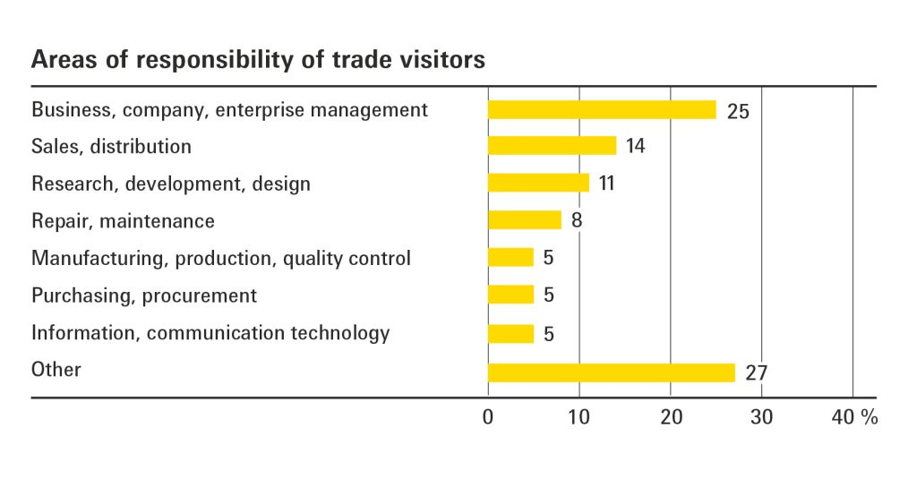 rotation 5 areas of responsibility of trade visitors