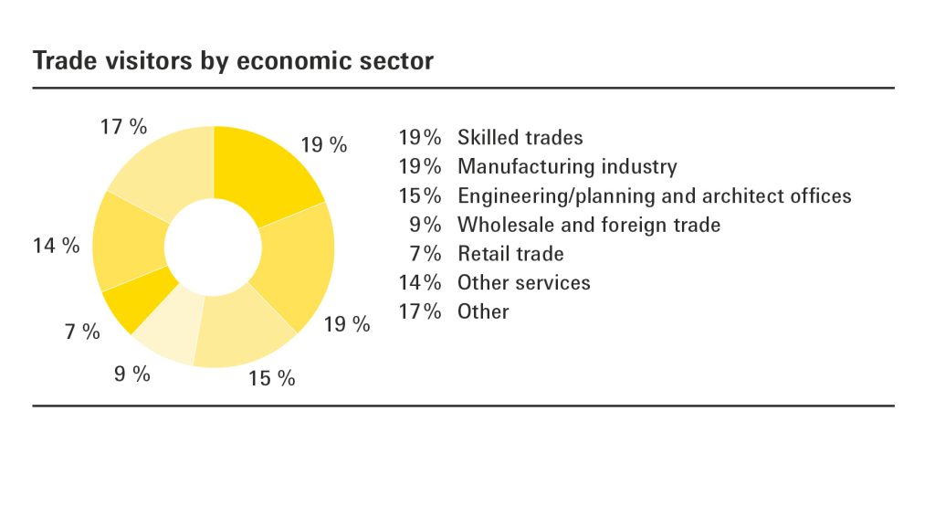 rotation 7 by economic sector